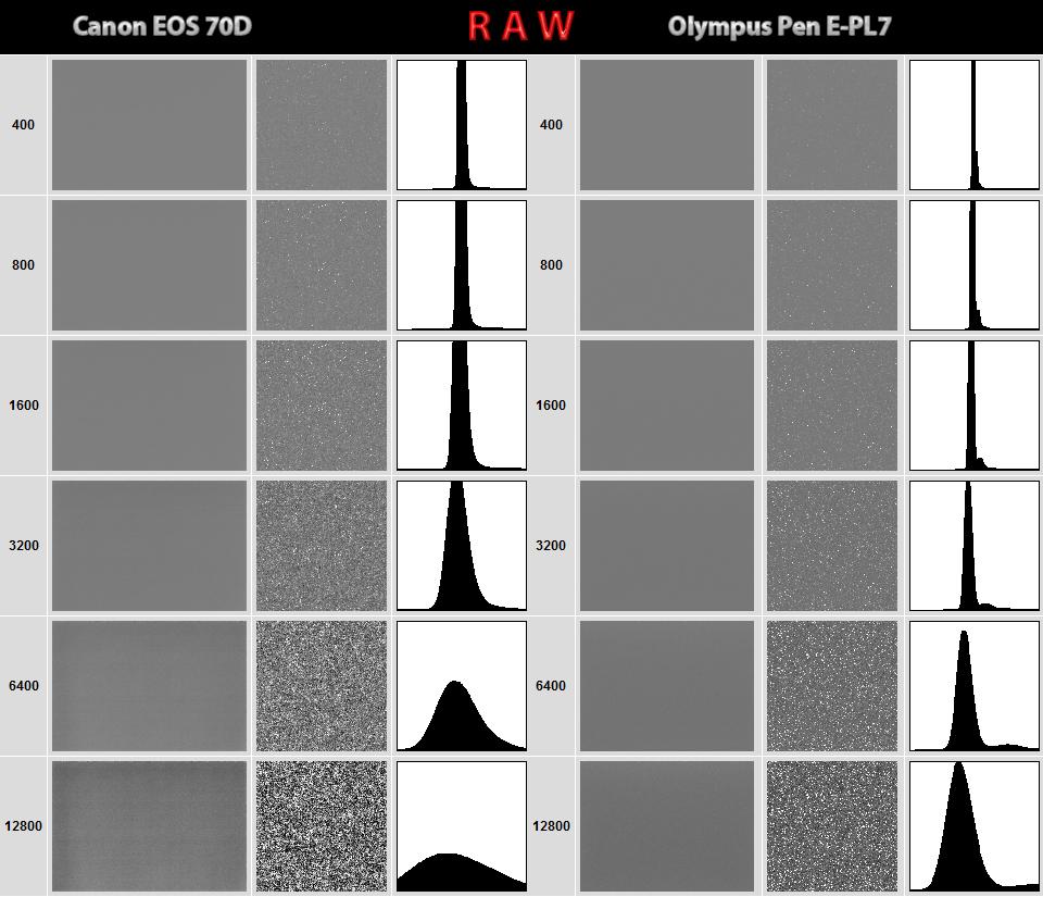 Canon EOS 70D ve Olympus PEN E-PL7 Raw dark frame tesi