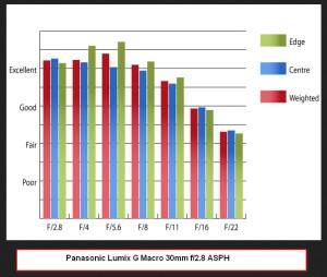 Panasonic Lumix G Macro 30mm f2.8 ASPH